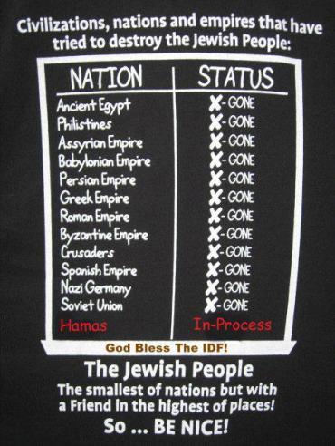 Los enemigos de Israel están destinados a desaparecer