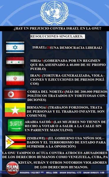 LA ONU PREJUICIOS CONTRA ISRAEL
