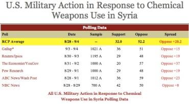 Armas químicas utilizadas por los sirios según seis estudios.