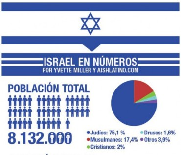 ISRAEL EN NÚMEROS2